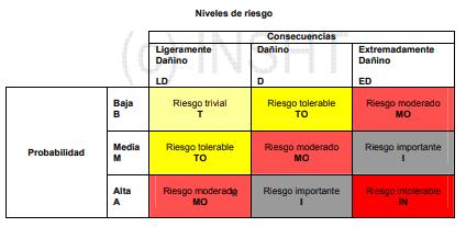 tabla-niveles-riesgo-laboral