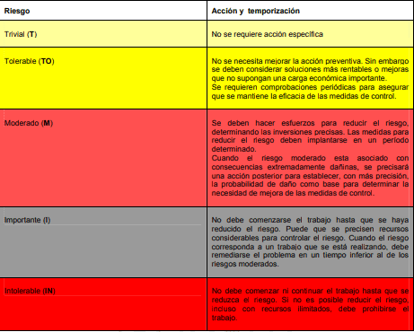tabla-evaluacion-riesgo-laboral